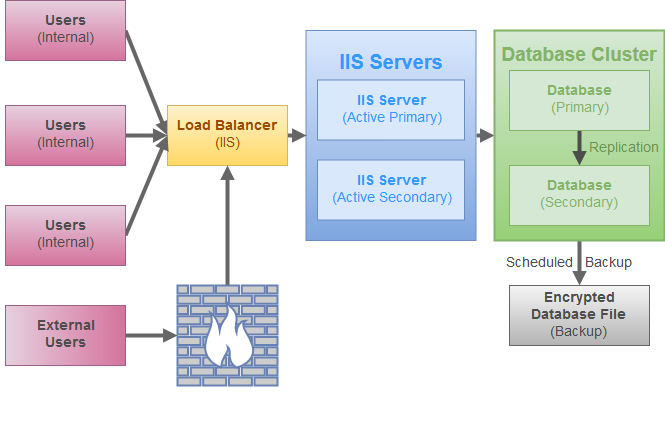 Active Active Password Server Hosted with IIS and Database Cluster