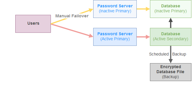 Active Passive Password Server Hosted without IIS Database Failover